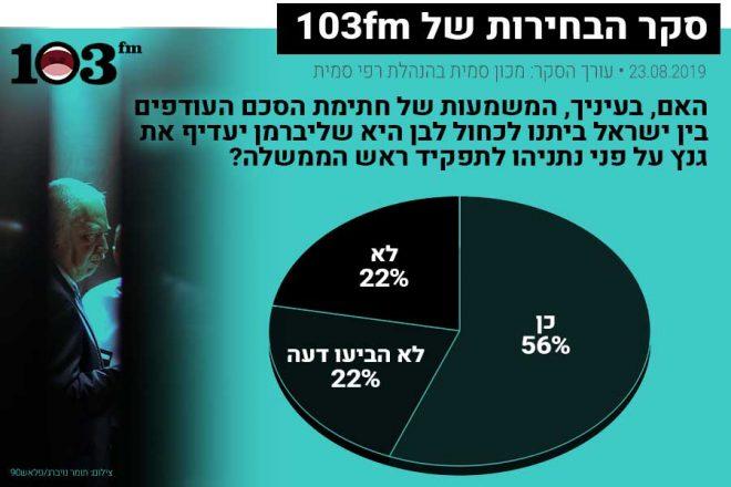 56% סבורים: ליברמן יעדיף את גנץ על פני ביבי • עוצמה מתחזקת