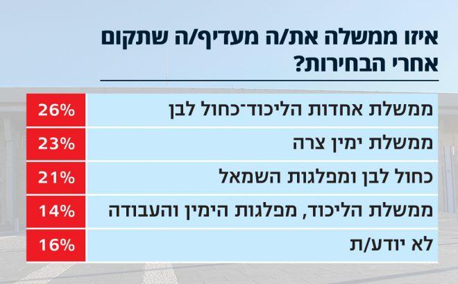 סקר ישראל היום ו־i24 News: עמיר פרץ מתרסק, 6 מנדטים מהימין לפח
